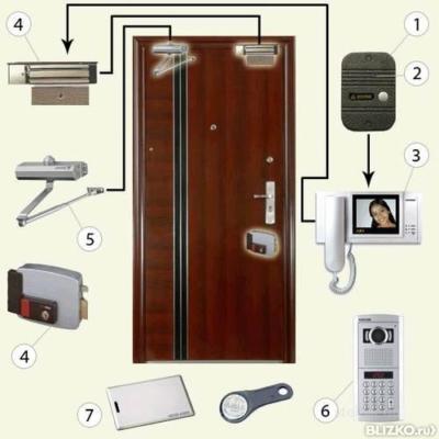 купить и установить металические входные двери и домофоны